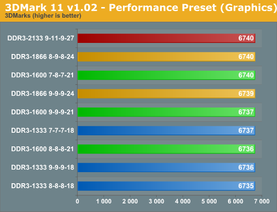 3DMark 11 v1.02 - Performance Preset (Graphics)