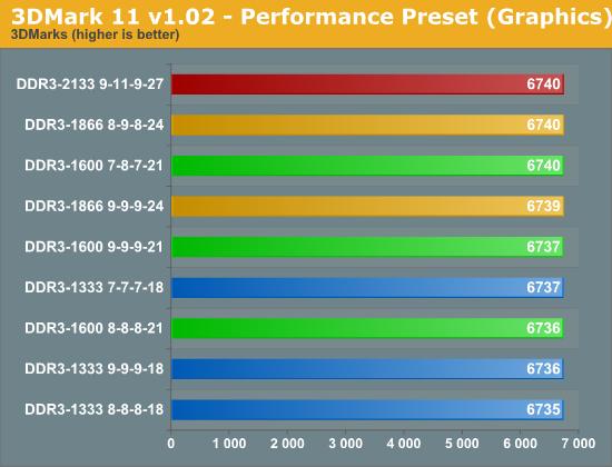 3DMark 11 v1.02 - Performance Preset (Graphics)