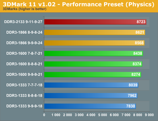 3DMark 11 v1.02 - Performance Preset (Physics)