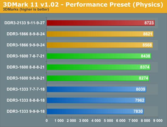 3DMark 11 v1.02 - Performance Preset (Physics)