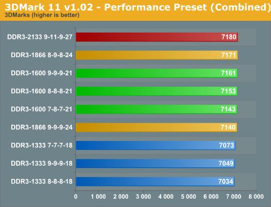 3DMark 11 v1.02 - Performance Preset (Combined)