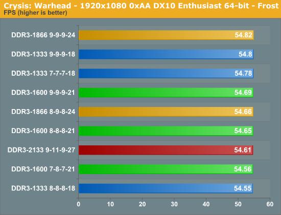 Crysis: Warhead - 1920x1080 0xAA DX10 Enthusiast 64-bit - Frost