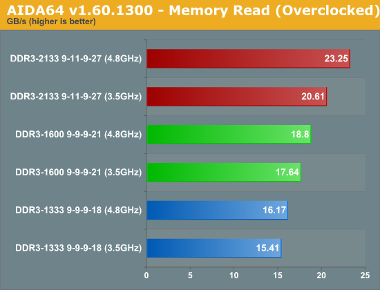 AIDA64 v1.60.1300 - Memory Read (Overclocked)