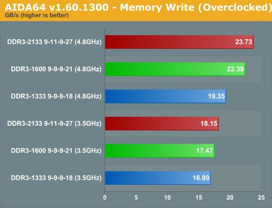 AIDA64 v1.60.1300 - Memory Write (Overclocked)
