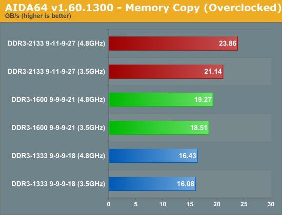AIDA64 v1.60.1300 - Memory Copy (Overclocked)
