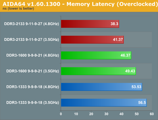 AIDA64 v1.60.1300 - Memory Latency (Overclocked)