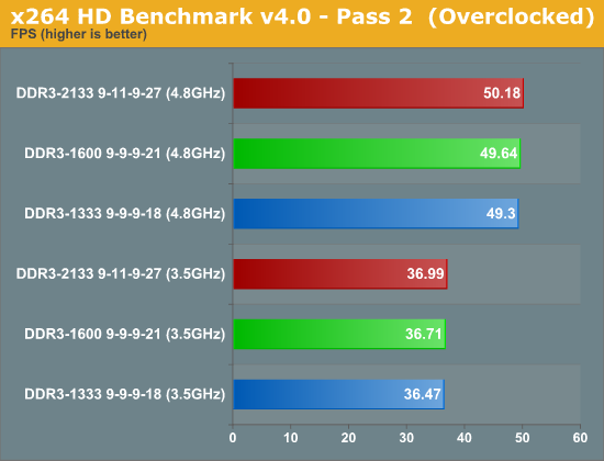 x264 HD Benchmark v4.0 - Pass 2  (Overclocked)