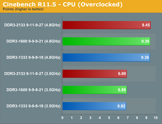 Cinebench R11.5 - CPU (Overclocked)