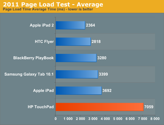2011 Page Load Test - Average