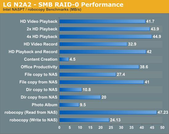 LG N2A2 - SMB RAID-0 Performance