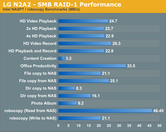 LG N2A2 - SMB RAID-1 Performance