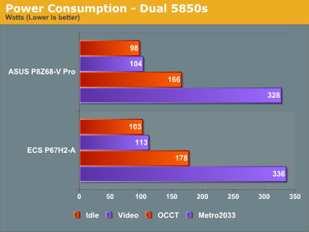 Power Consumption - Dual 5850s