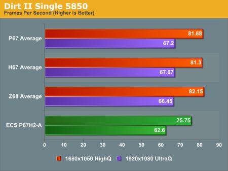 Dirt II Single 5850
