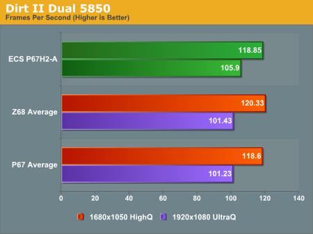 Dirt II Dual 5850