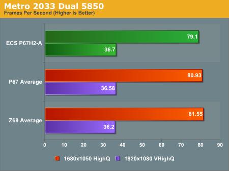 Metro 2033 Dual 5850