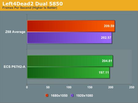 Left4Dead2 Dual 5850