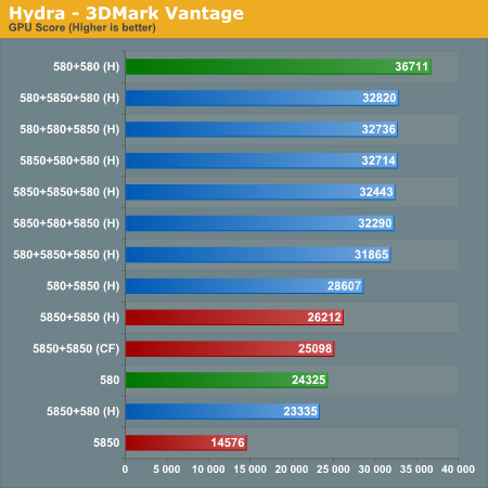Hydra - 3DMark Vantage