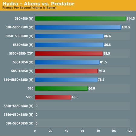 Hydra - Aliens vs. Predator
