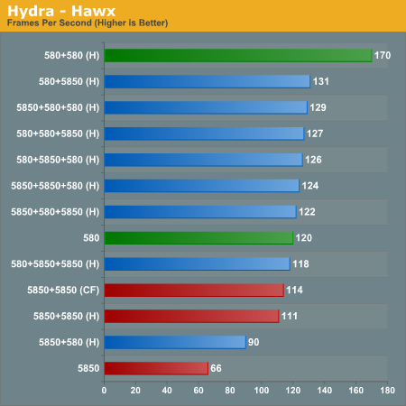 Hydra - Hawx