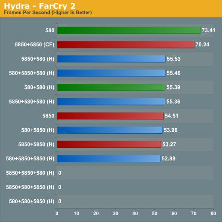 Hydra - FarCry 2