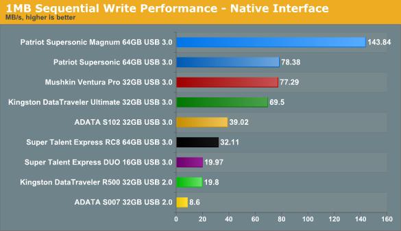 Super Talent Announces First USB 3.0 Flash Drive Transfers at 320 MB/s