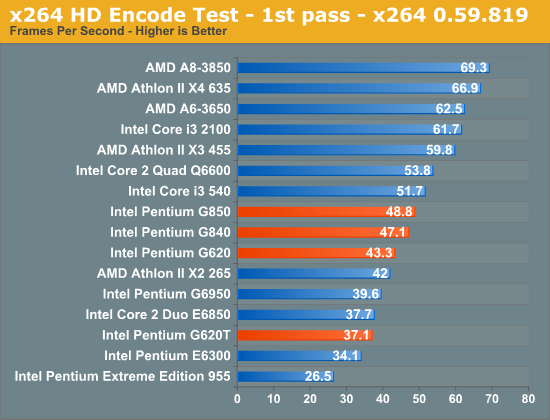 x264 HD Encode Test - 1st pass - x264 0.59.819