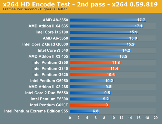 x264 HD Encode Test - 2nd pass - x264 0.59.819