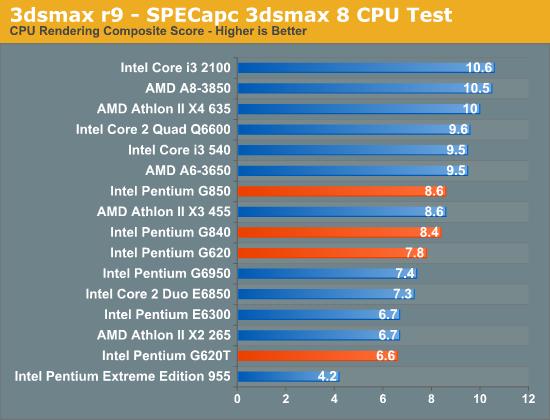3dsmax r9 - SPECapc 3dsmax 8 CPU Test