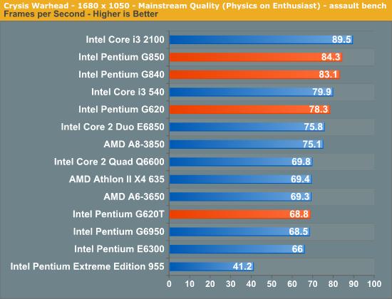 Crysis Warhead - 1680 x 1050 - Mainstream Quality (Physics on Enthusiast) - assault bench