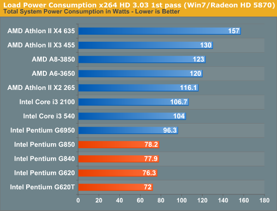 Load Power Consumption x264 HD 3.03 1st pass (Win7/Radeon HD 5870)