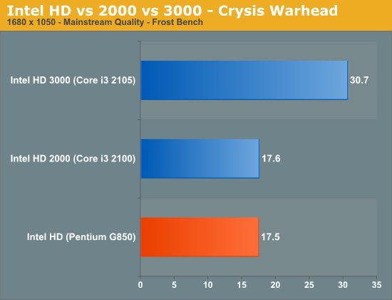 Intel HD vs 2000 vs 3000 - Crysis Warhead
