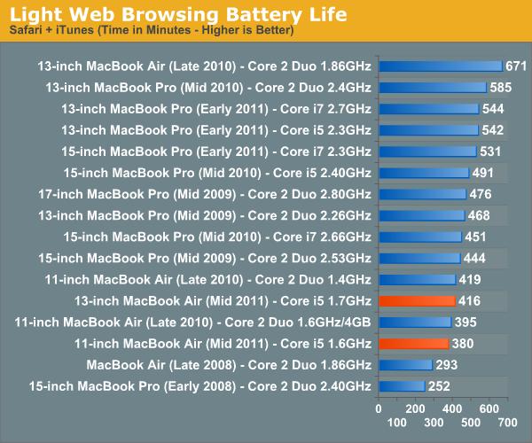 Light Web Browsing Battery Life