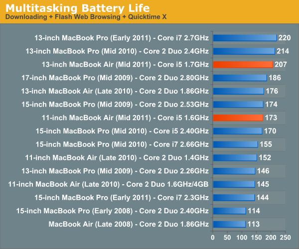 Multitasking Battery Life