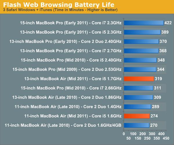 Flash Web Browsing Battery Life