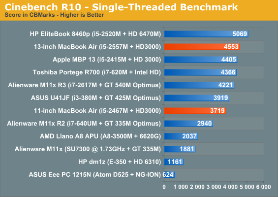 Cinebench R10 - Single-Threaded Benchmark