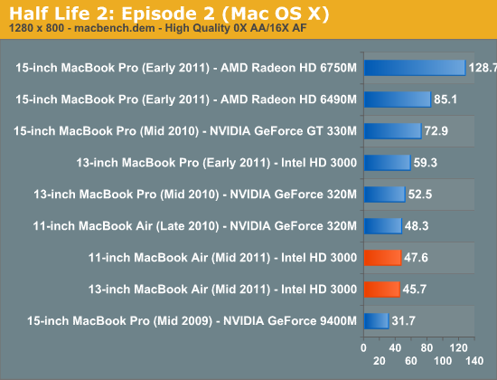 Half Life 2: Episode 2 (Mac OS X)