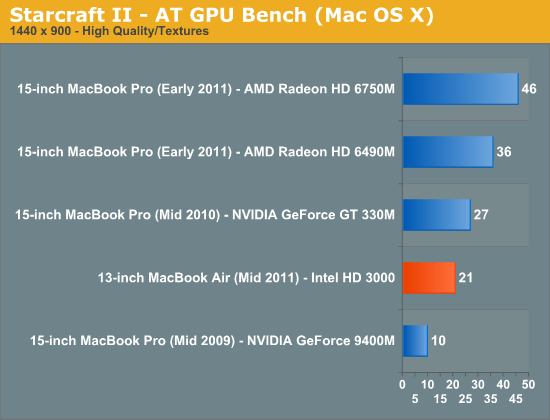 Starcraft II - AT GPU Bench (Mac OS X)