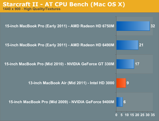 Starcraft II - AT CPU Bench (Mac OS X)