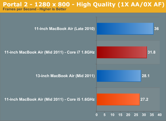 show  the macbook air inch review