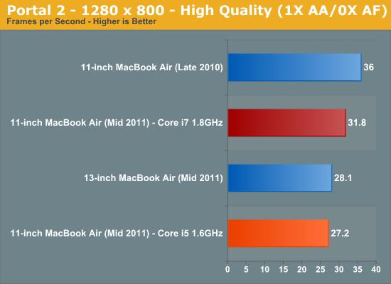 Portal 2 - 1280 x 800 - High Quality (1X AA/0X AF)