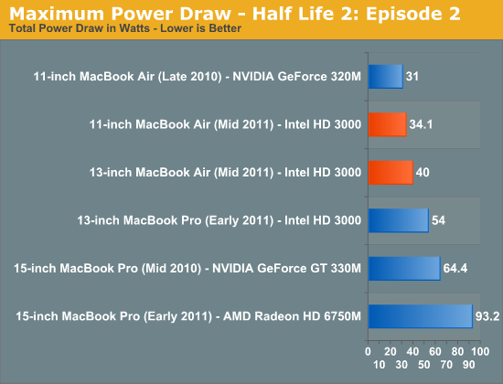 Maximum Power Draw - Half Life 2: Episode 2