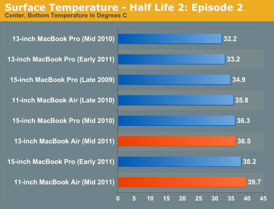 Surface Temperature - Half Life 2: Episode 2