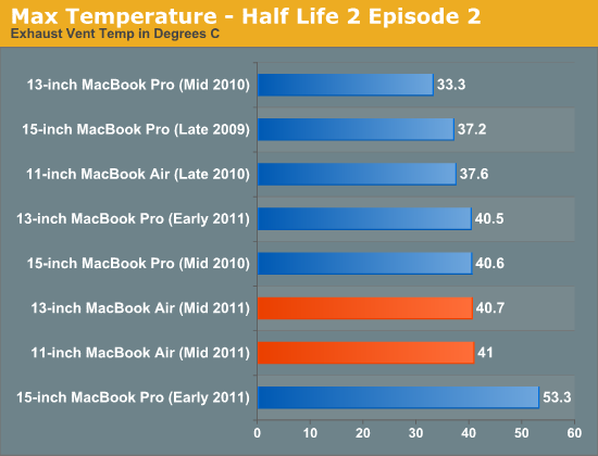 Max Temperature - Half Life 2 Episode 2