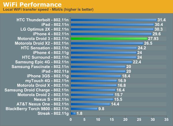 WiFi Performance
