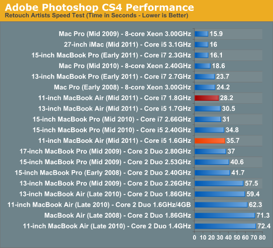 Adobe Photoshop CS4 Performance