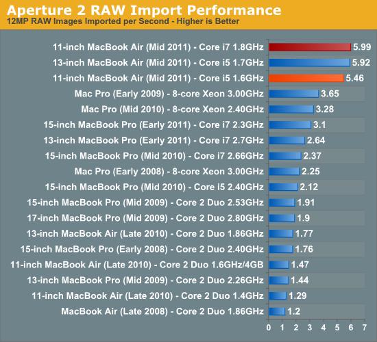 Aperture 2 RAW Import Performance