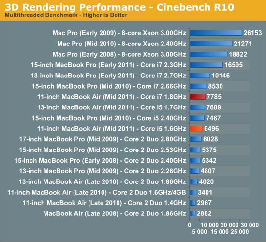 3D Rendering Performance - Cinebench R10