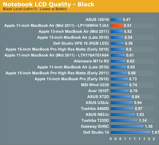 Notebook LCD Quality - Black