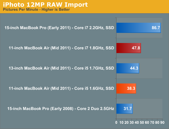 iPhoto 12MP RAW Import