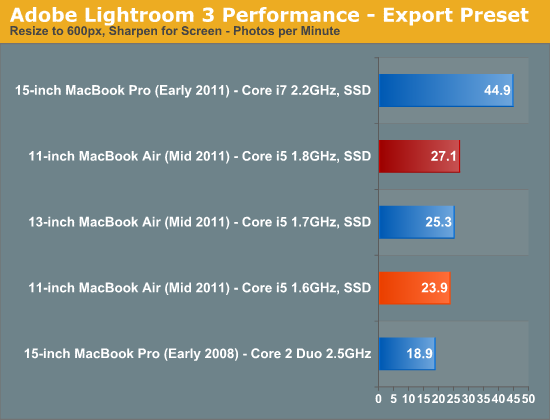 Adobe Lightroom 3 Performance - Export Preset